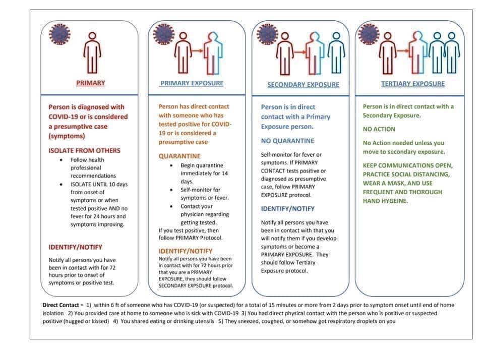 Exposure And Quarantine Definitions Westport Ct Village Pediatrics